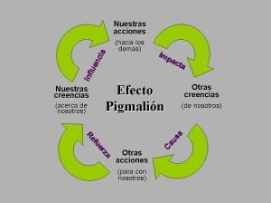 efecto-pigmalion